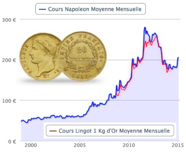 cours Napoléon moyenne mensuelle (c) France Inflation