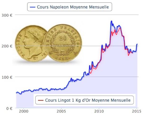 cours Napoléon moyenne mensuelle (c) France Inflation