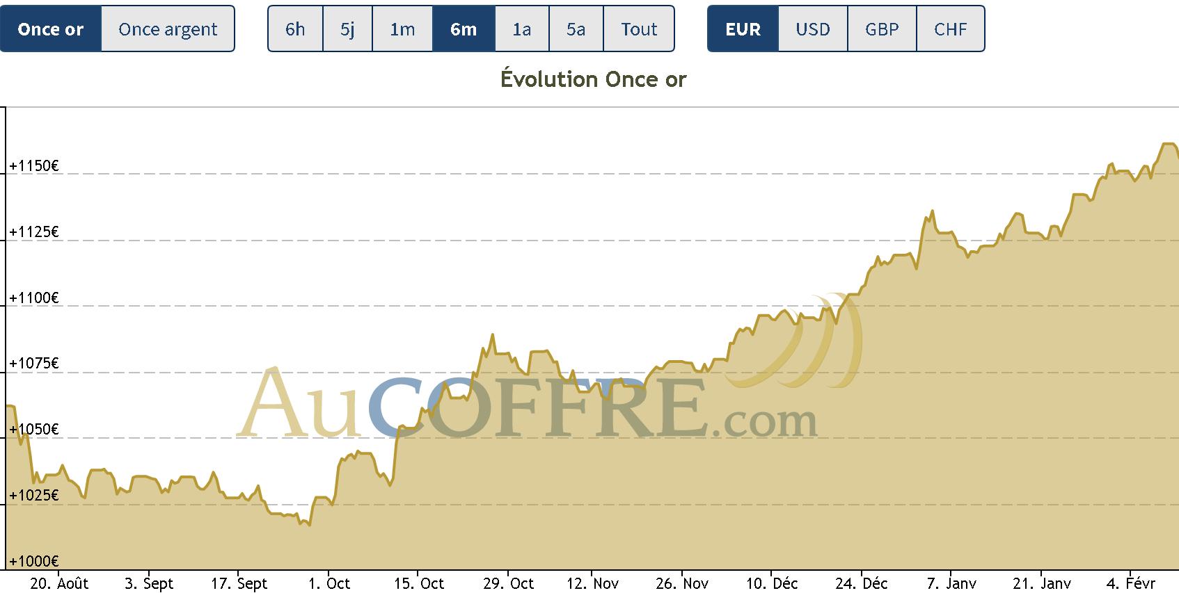 cours de l'or : forte hausse depuis septembre 2018