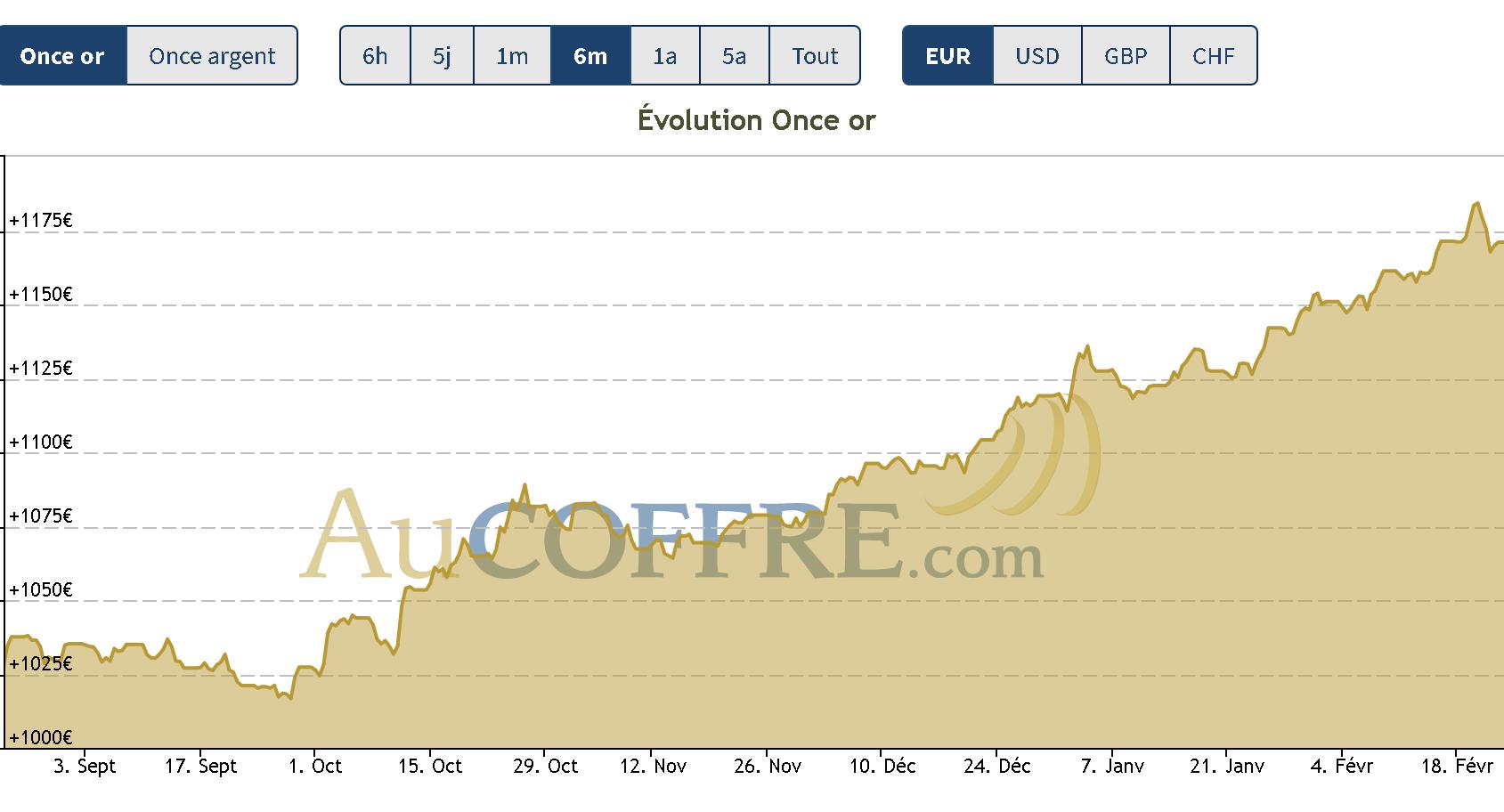 cours de l'or en consolidation