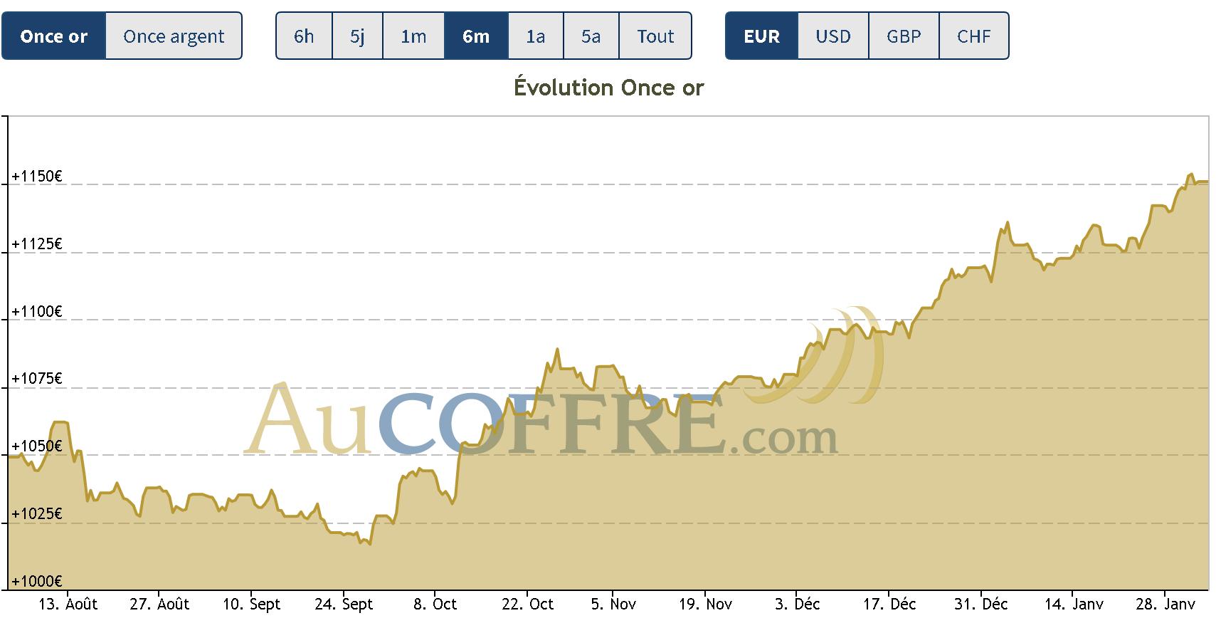 cours de l'or : toujours en hausse