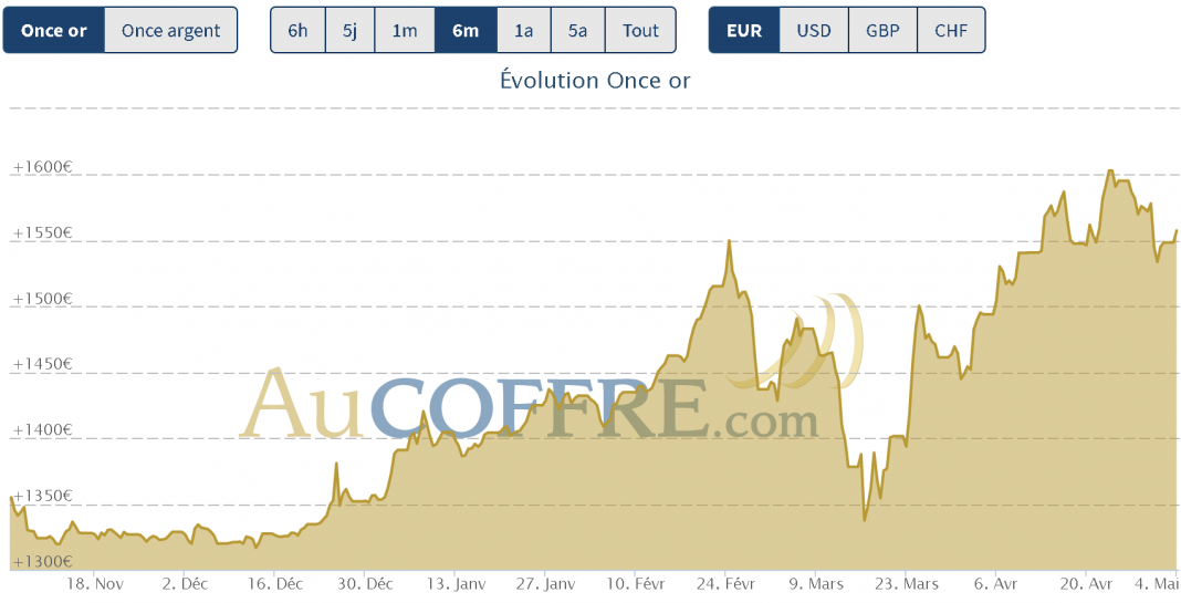 cours de l'or et de l'argent sur 6 mois début mai 2020