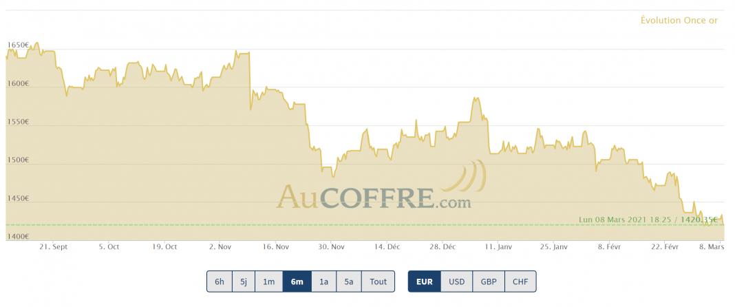 Le cours de l'or en baisse s'approche des supports, pour mieux rebondir ?