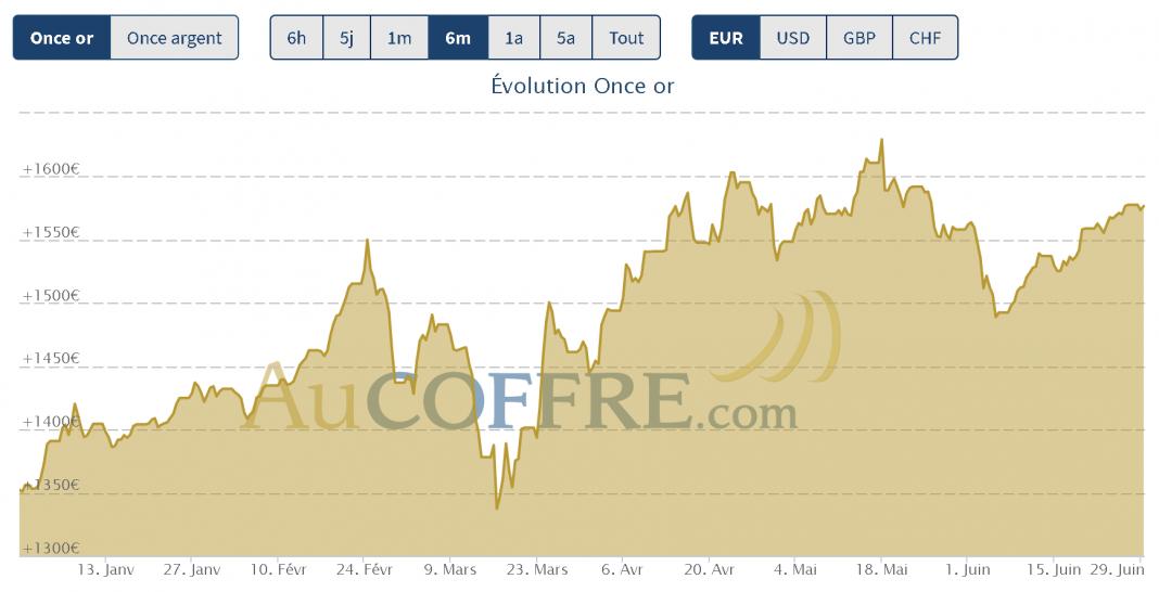 cours de l'or en hausse à la fin du mois de juin 2020
