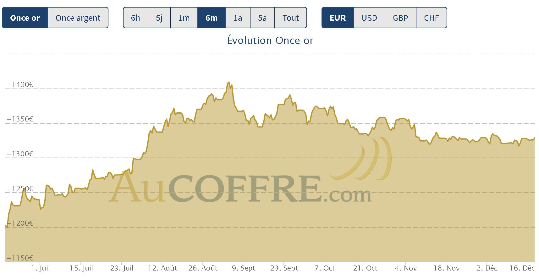 cours de l'or à la moitié de décembre 2019