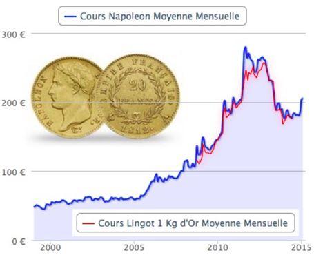 prime du Napoléon par rapport au prix du lingot d'or