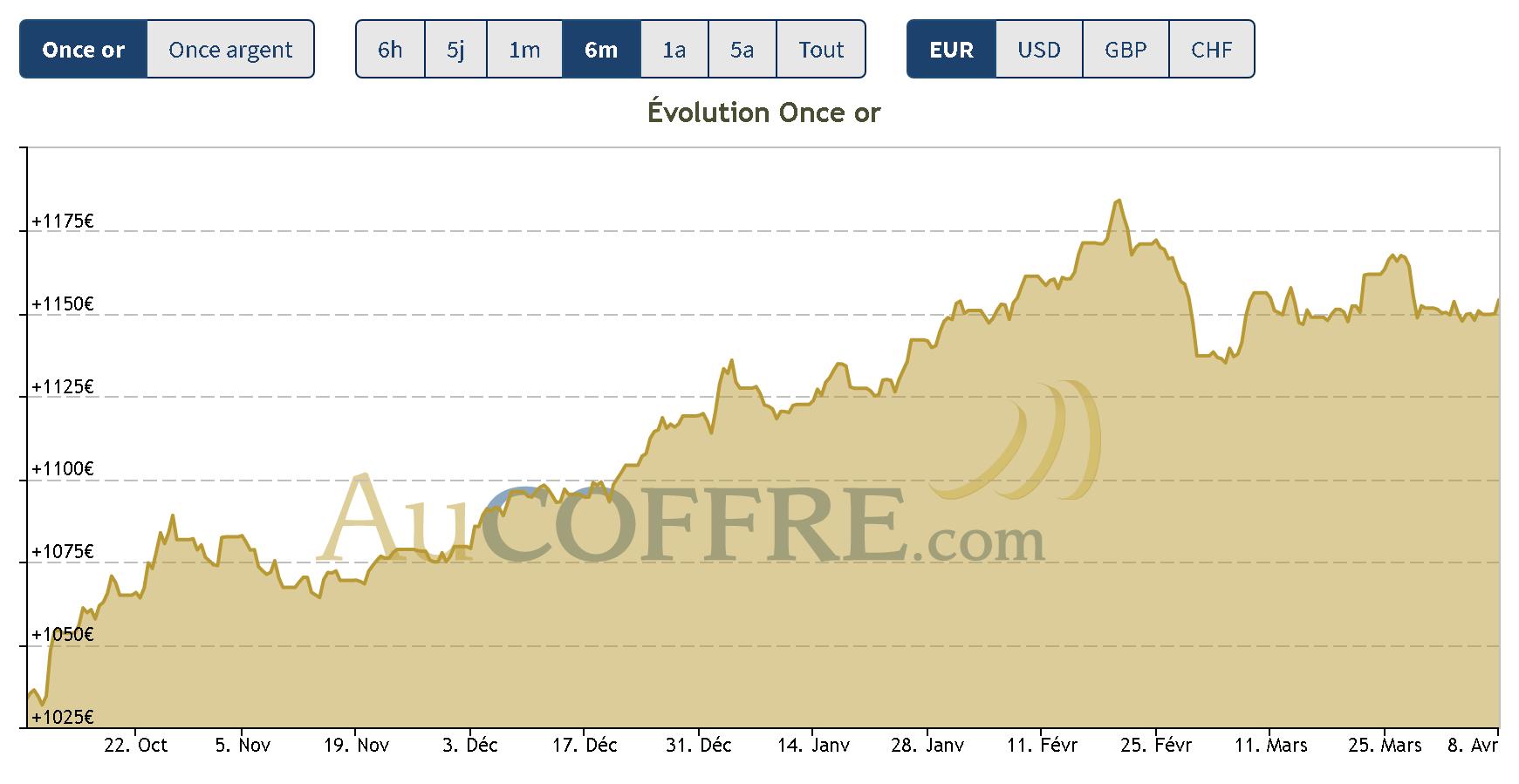 cours de l'or avril, tendance haussière