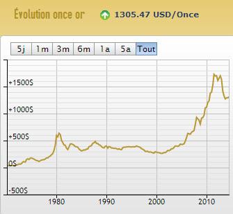 Marché haussier de l'or sur 11 ans