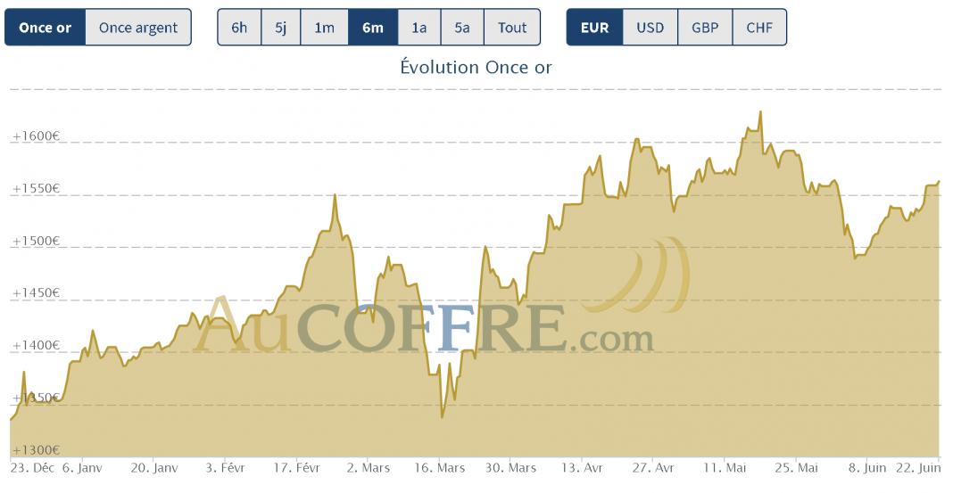 cours de l'or et de l'argent le 20 juin 2020