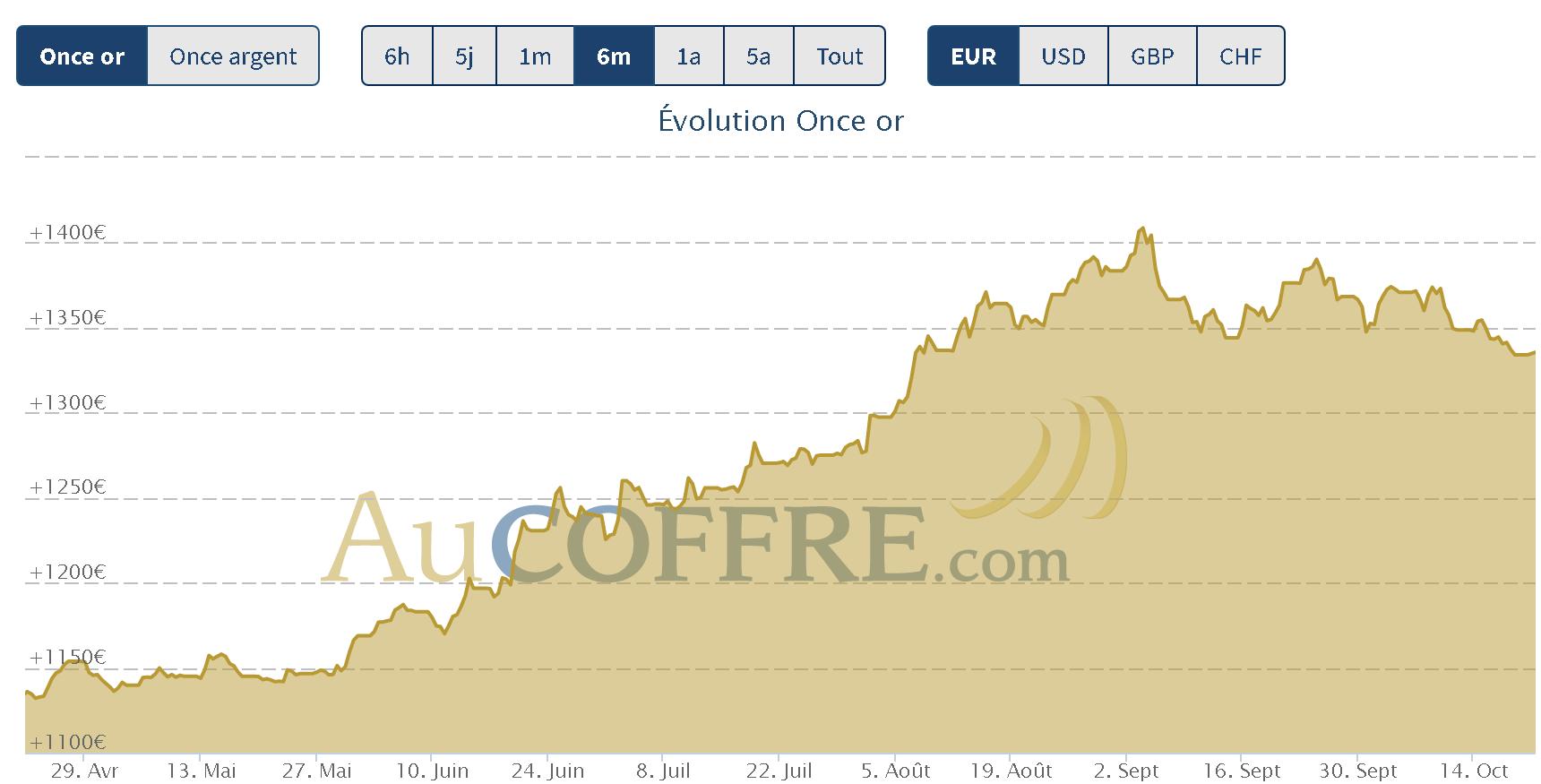 cours de l'or et de l'argent consolidation lente