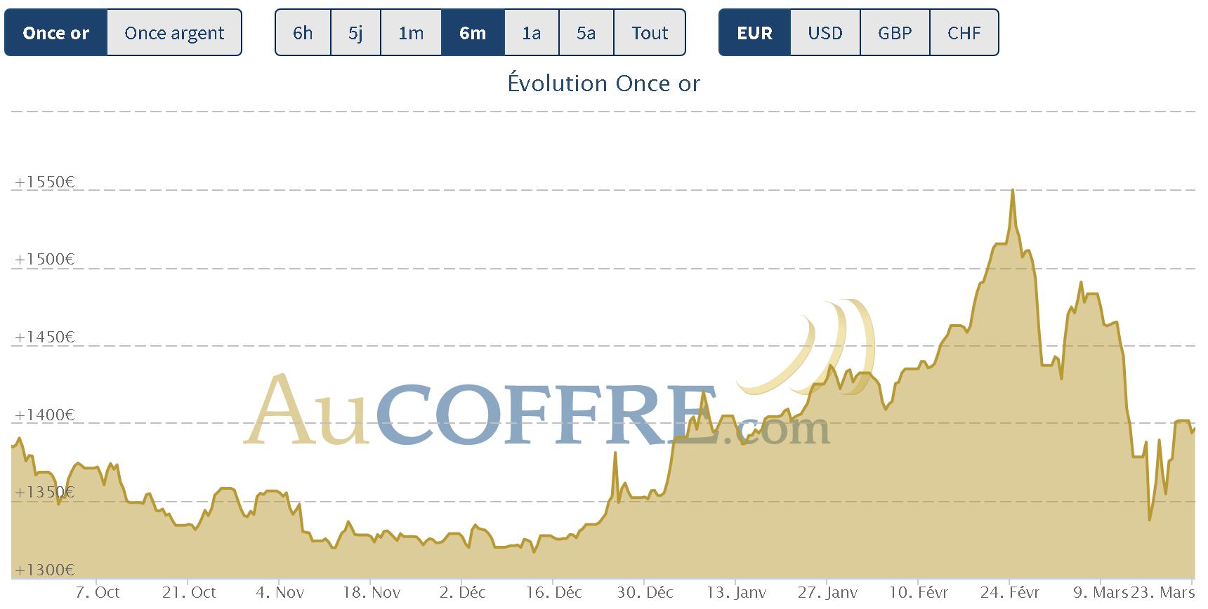 cours de l'or qui résiste, l'argent en forte baisse fin mars 2020