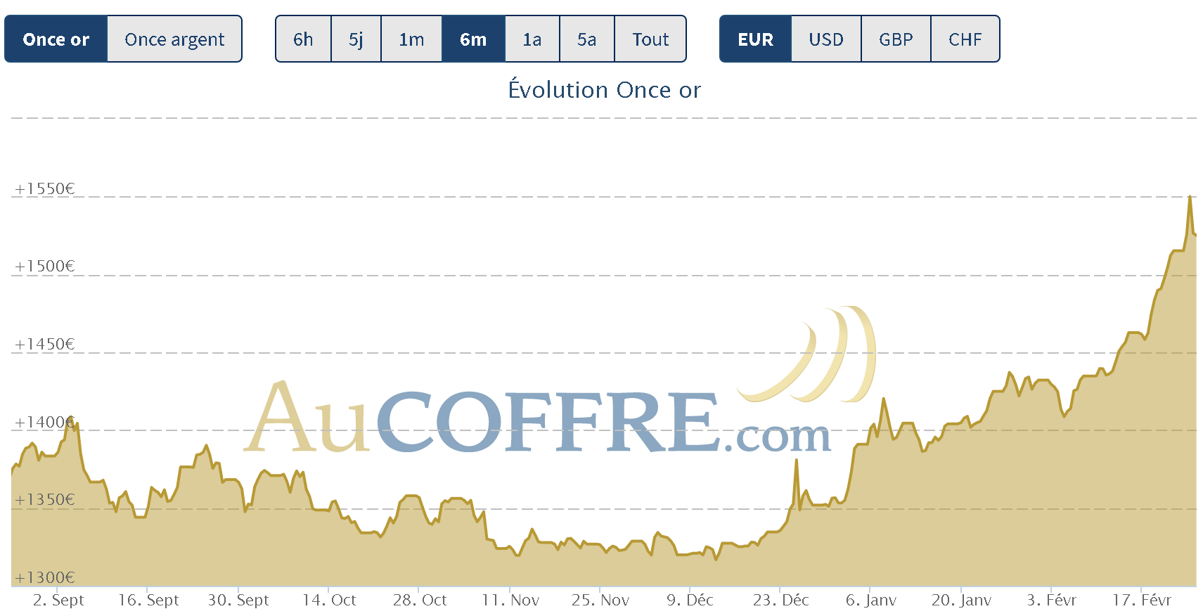 prix de l'or le 24 février 2020