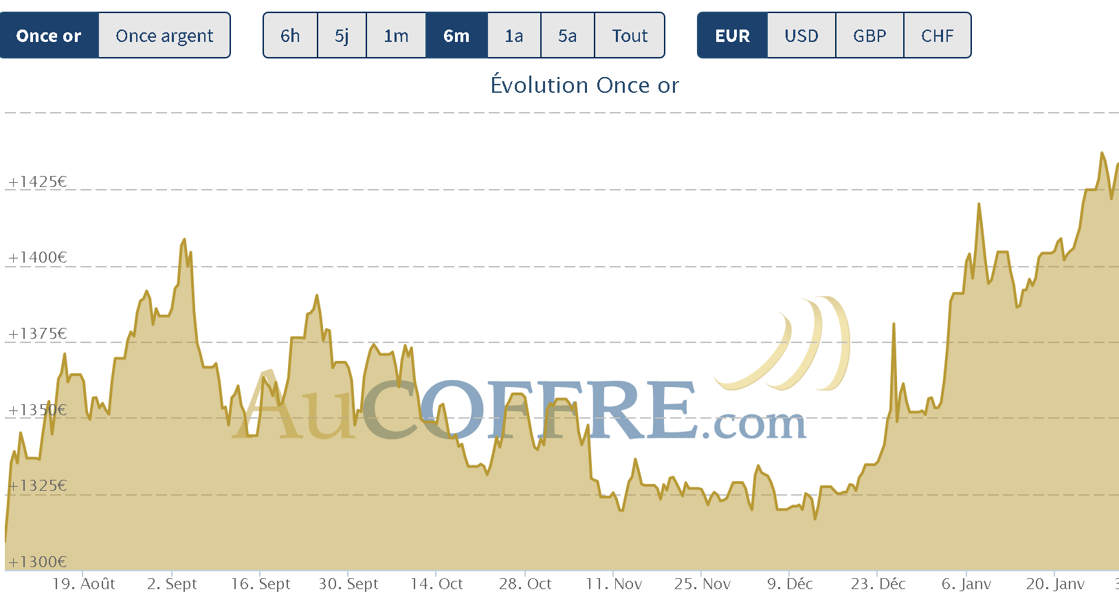 1414 euros l'once, nouveau support au 31 janvier 2020