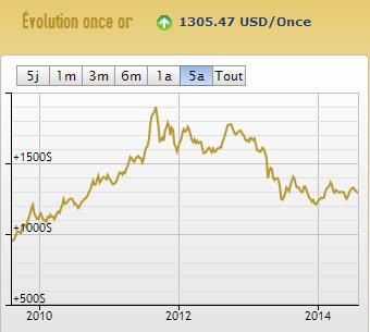Cours de l'or depuis 5 ans - graphique AuCOFFRE.com