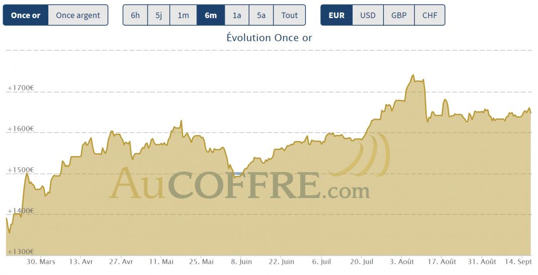 cours de l'or 6 mois mi septembre 2020 stagnation