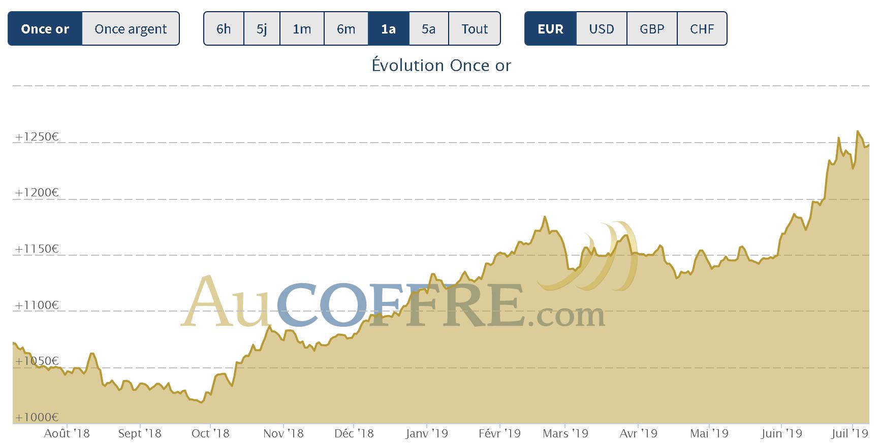 cours de l'or : résistances historiques