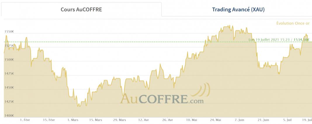 cours de l'or en euros au 17 juillet 2021