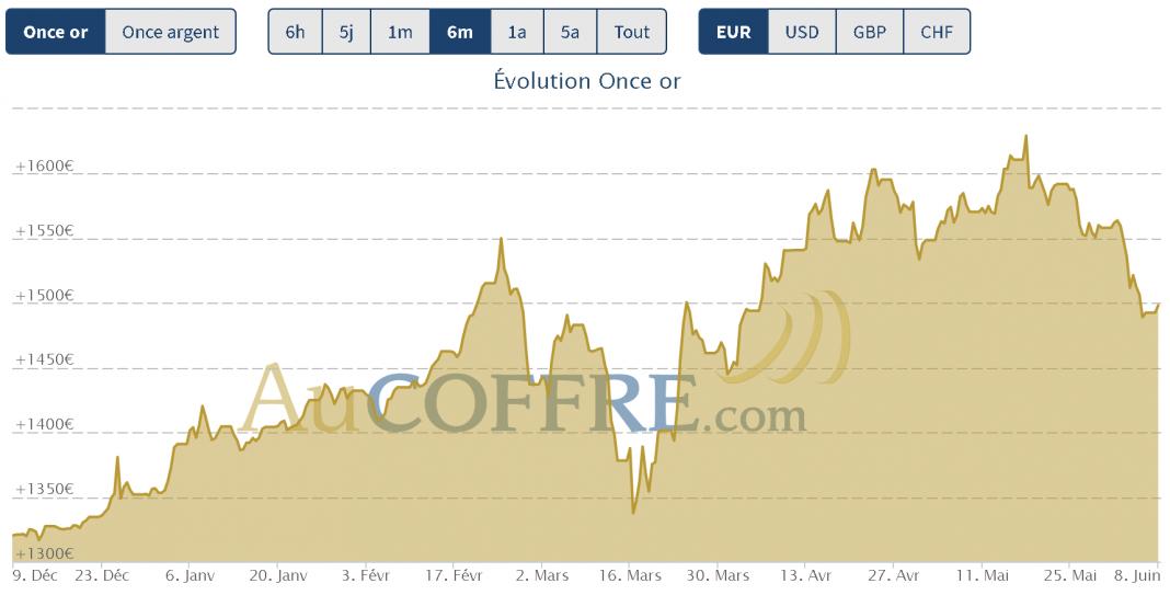 cours de l'or tendance baissière
