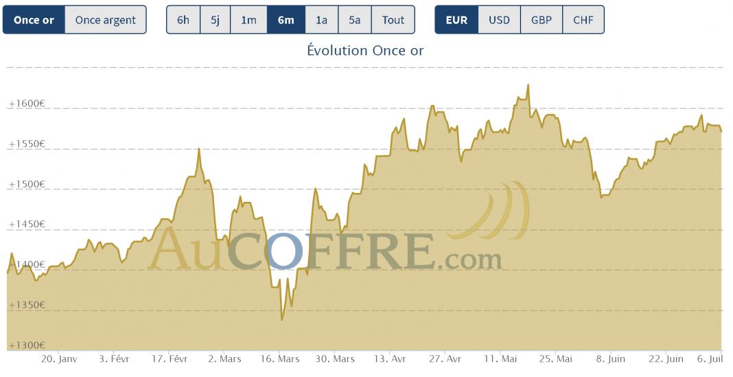 cours de l'or et de l'argent début juillet 2020