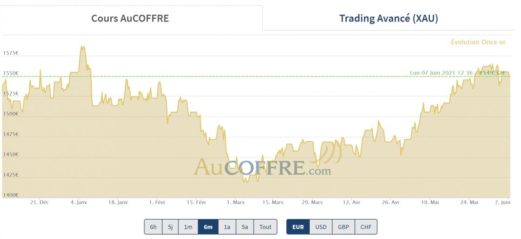 cours de l'or, petite correction au début du mois de juin 2021