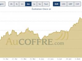 cours de l'or début septembre 2020, la tendance est dégradée