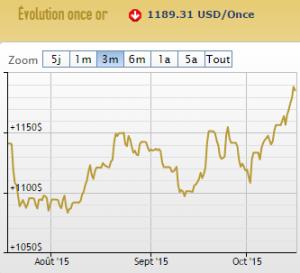 cours de l'or en dollars 16 octobre 2015