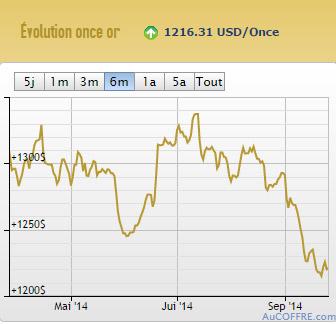 Cours de l'or en dollars sur 6 mois - AuCOFFRE.com