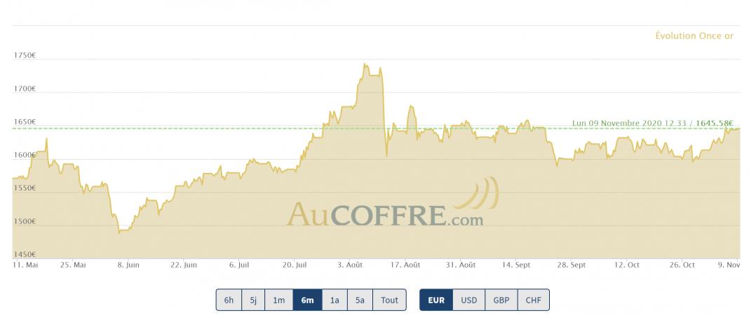 retour à la hausse pour le cours de l'or