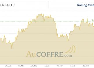 cours de l'or et inflation
