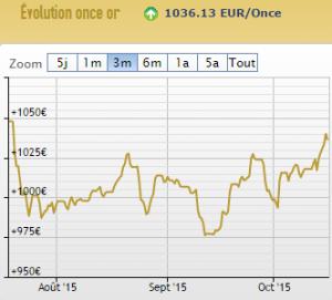 cours or euros 16 octobre 2015