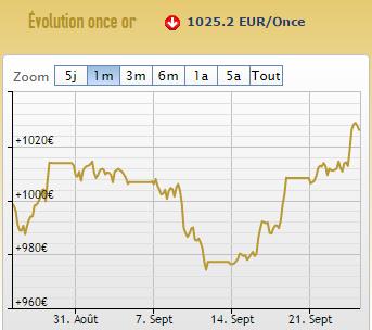 cours or euros septembre 2015