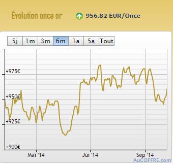 Cotation or euro (c) AuCOFFRE.com