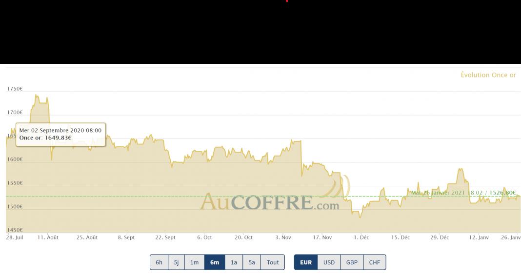 cours de l'or à la fin du mois de janvier 2021