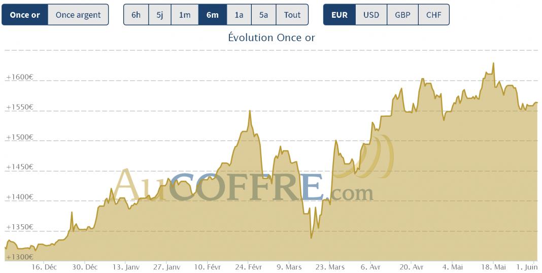 cours de l'or fin mai 2020
