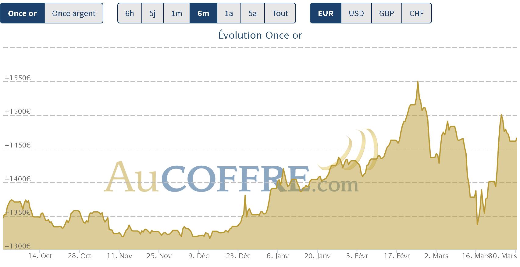 cours de l'or à la fin du mois de mars 2020