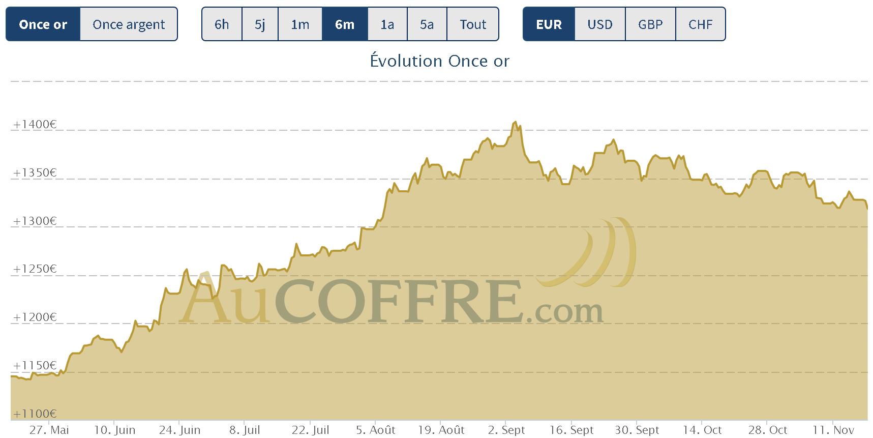 cours de l'or à la mi novembre : entre deux tendances