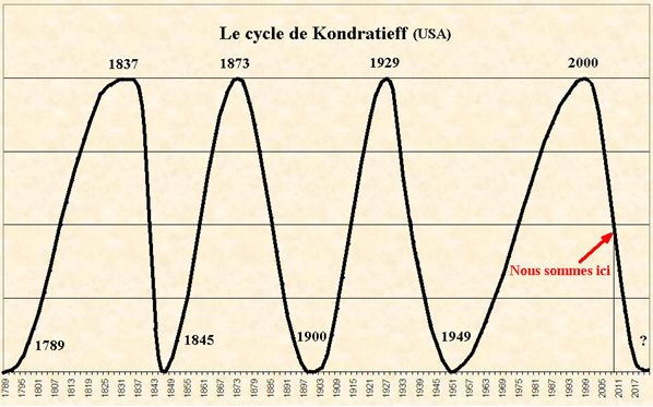 cycle_kondratrieff