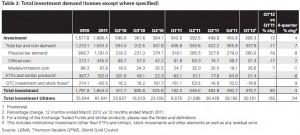 demande investissement en or 2010 2011
