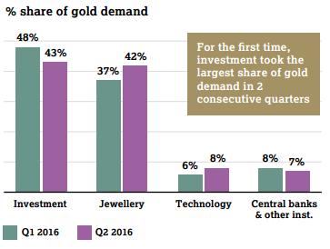 demande or investissement ETF 2016