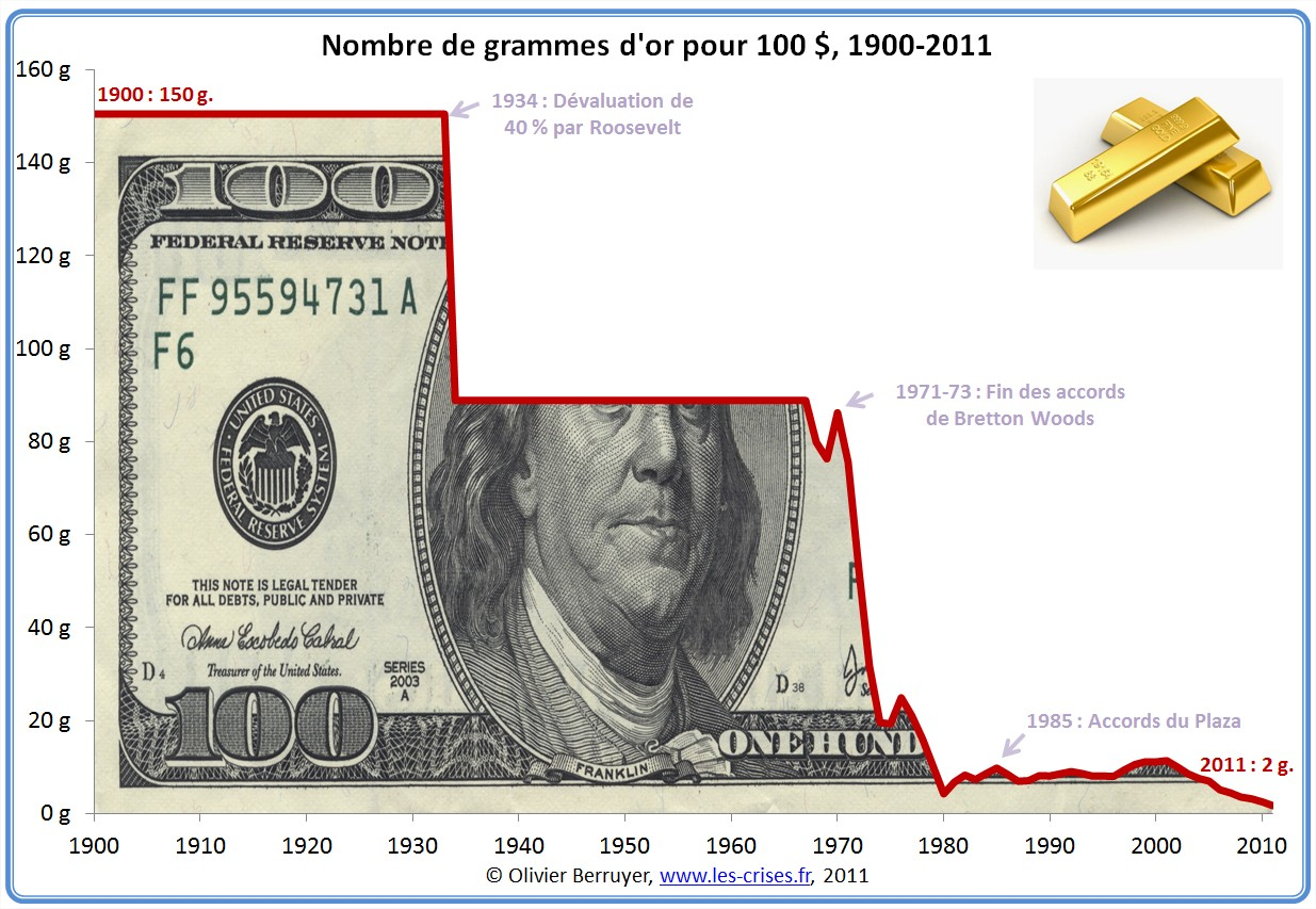 quantité dollar or 1900