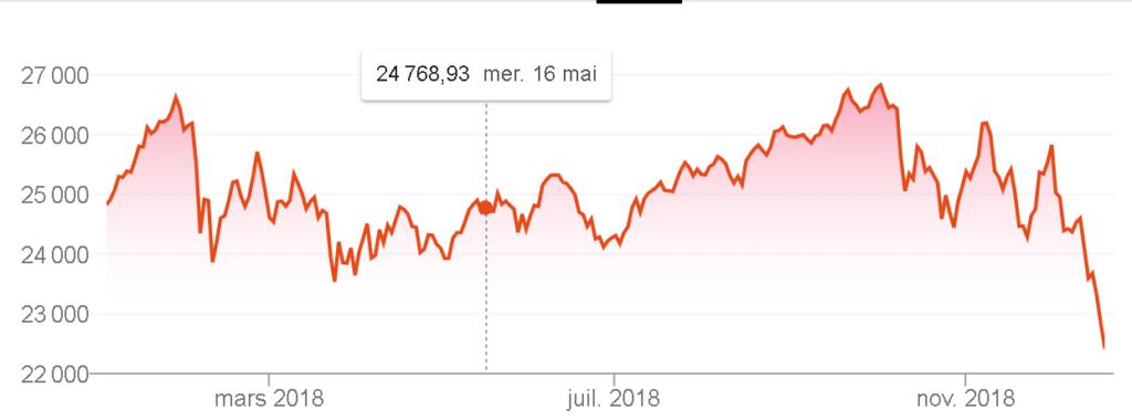 Dow jones année 2018