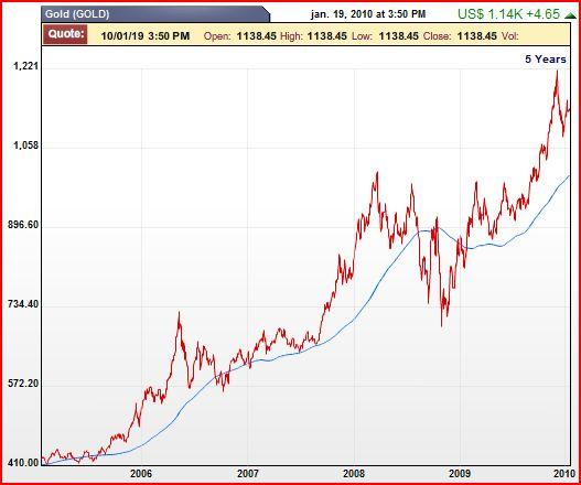 Evolution du cour de l or en dollar US. Source 24hgold.com