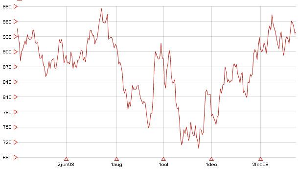 évolution du cour de l once d or sur une année (cotation en US dollar de New York)