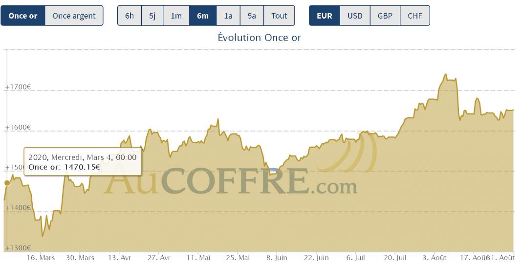 cours de l'or 6 mois en euros fin aout 2020