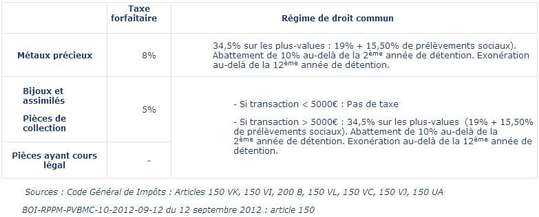 Fiscalité de l'or et de l'argent à la vente - (c) AuCOFFRE.com