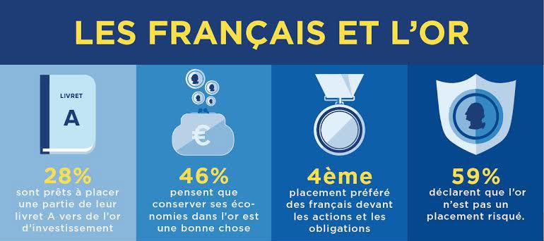 Les Français et l'or - Baromètre AuCOFFRE.com/Ifop