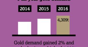 demande or 2016 WGC