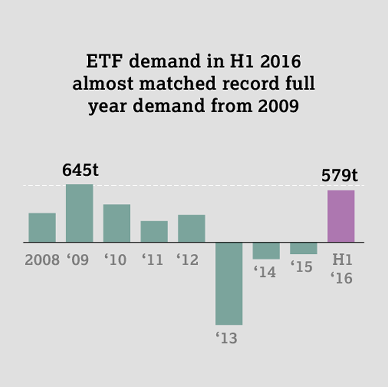 Demande ETFs contrats or 2016