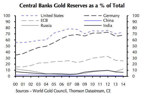 Réserves d'or des banques centrales en %