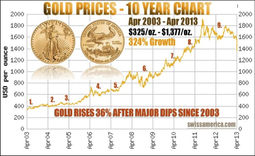 gold prices 10 year chart